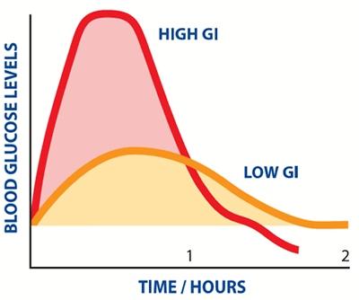 Glycemic Graph