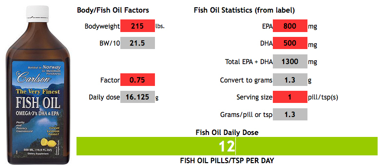 How much fish oil should you take invictus redefining for Fish oil dosage chart