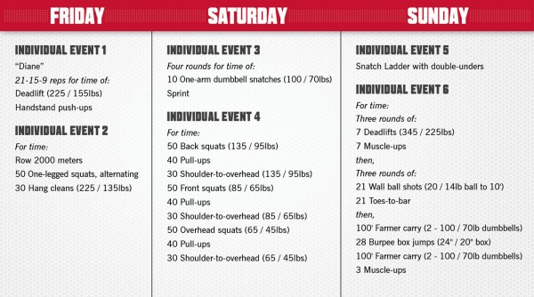 The 2017 Crossfit Games Regional Workouts