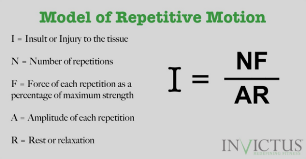 Model of Repetitive Motion by Coach Calvin of CrossFit Invictus in San Diego