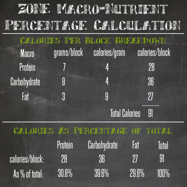 zone-percentage-calculations